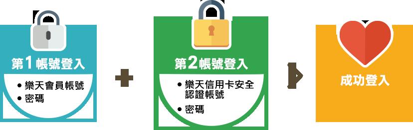 雙重帳號認證讓您使用更加安心!
