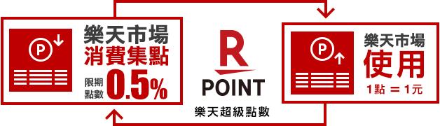樂天超級點數 一般消費 集點 1%點數回饋⇒樂天市場 使用 1點 = 1元