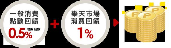 一般消費點數回饋1% + 樂天市場消費回饋1% = 合計2%