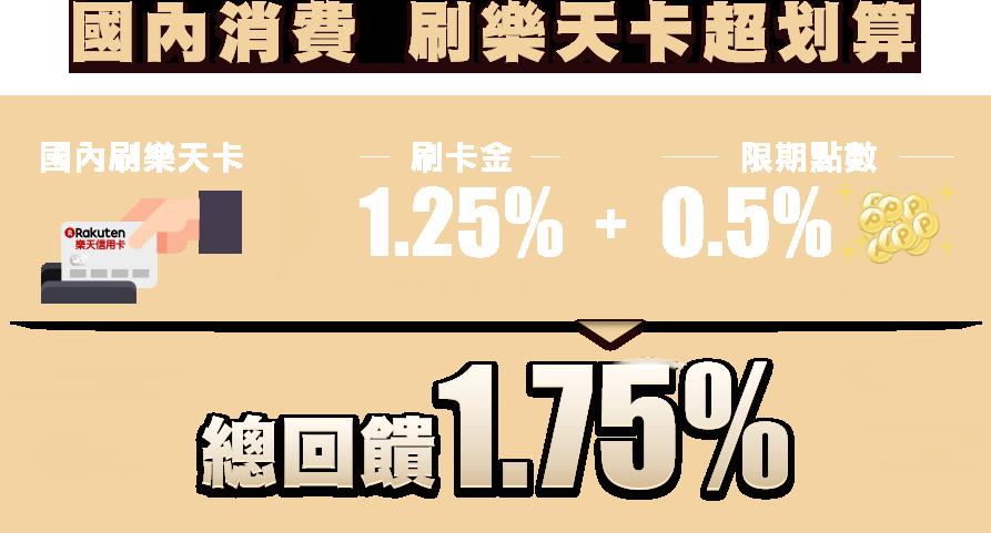【新春特輯!】國內不限金額刷卡消費登錄享1.25%回饋金
