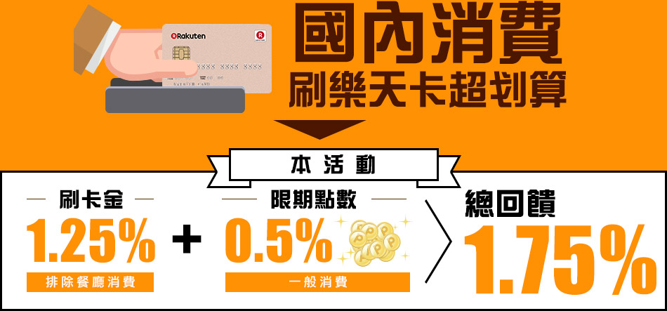 【樂天喵來襲】國內刷卡消費 登錄享1.25%全額刷卡金回饋