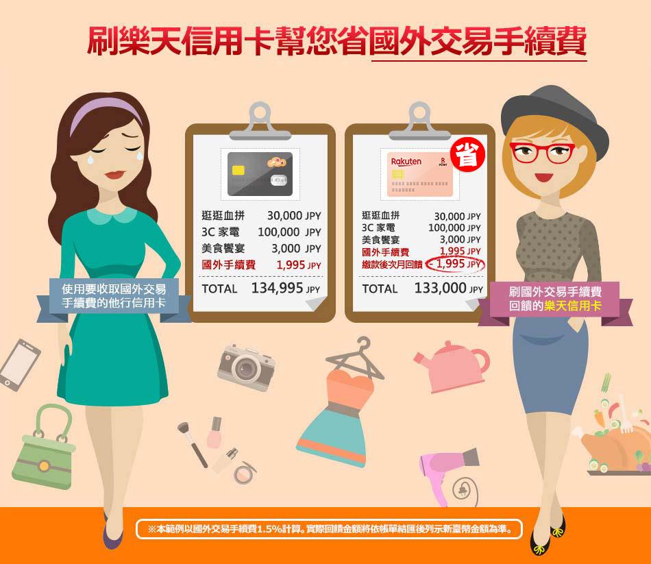 1點=1元 樂天市場所有商品任您選!