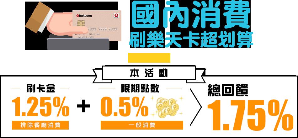 【樂天玩一夏】國內刷卡消費 登錄享1.25%全額刷卡金回饋