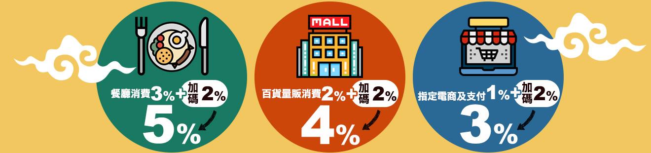 別忘了還有【樂天超神卡】國內指定消費最高3%活動,讓你刷越多賺越多