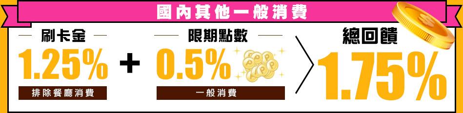 【1.25%強勢回歸】國內餐廳消費享3%,其他一般消費享1.25%刷卡金回饋