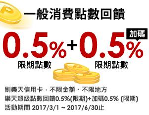 一般消費不限金額 1% 刷樂天信用卡,不限金額、不限地方,樂天超級點數回饋1%。